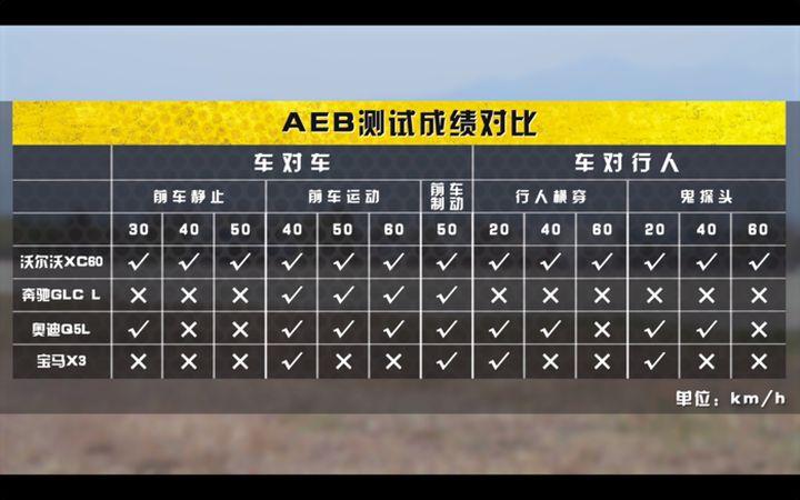 AEB测试成绩.jpg