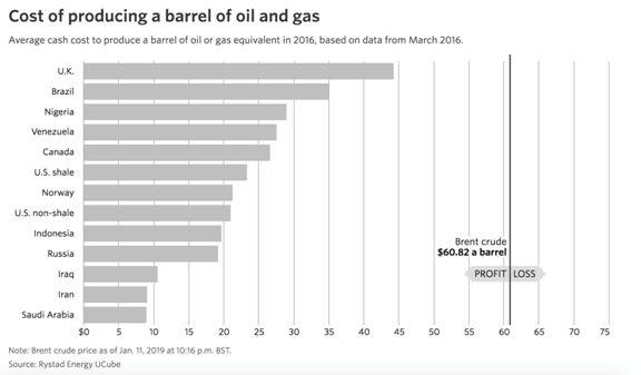 《Oil Barrel Breakdown》, 全球各地区石油开采综合成本,来源:Wall Street