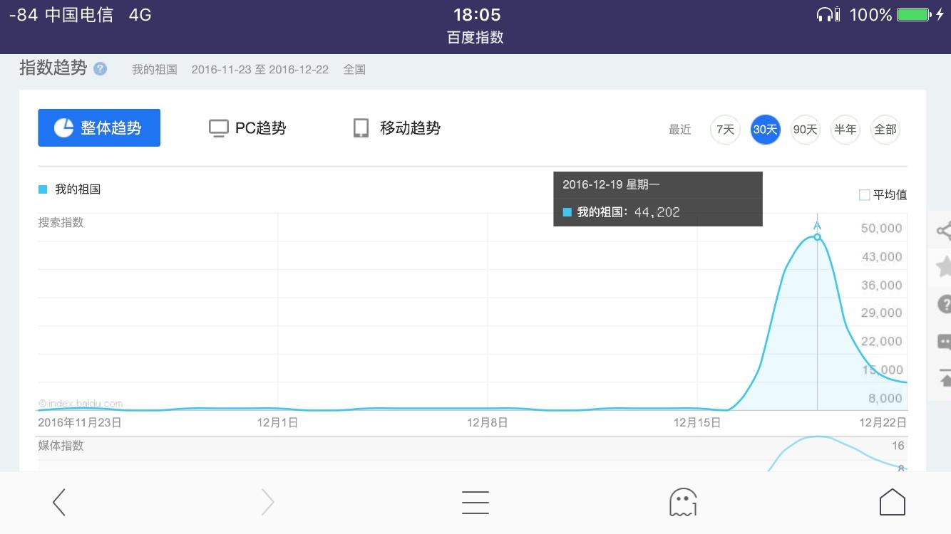 龙应台香港大学演讲视频爆出后,《我的祖国》搜索热度飙升